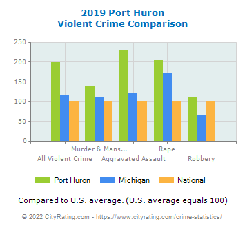 Port Huron Violent Crime vs. State and National Comparison