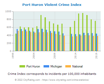 Port Huron Violent Crime vs. State and National Per Capita
