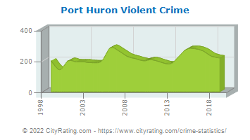 Port Huron Violent Crime