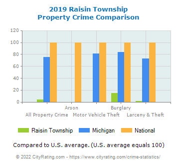 Raisin Township Property Crime vs. State and National Comparison