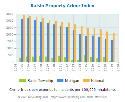 Raisin Township Property Crime vs. State and National Per Capita