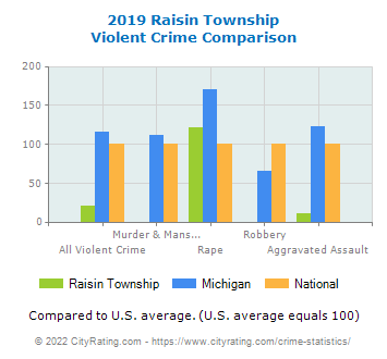 Raisin Township Violent Crime vs. State and National Comparison