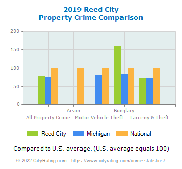Reed City Property Crime vs. State and National Comparison