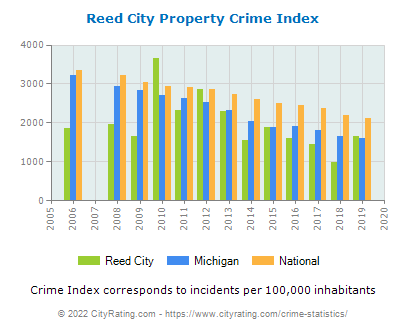 Reed City Property Crime vs. State and National Per Capita