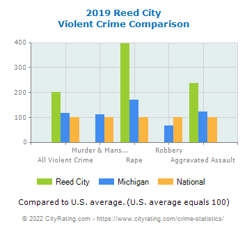 Reed City Violent Crime vs. State and National Comparison