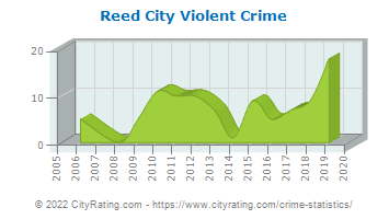 Reed City Violent Crime