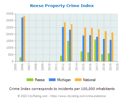 Reese Property Crime vs. State and National Per Capita
