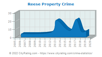 Reese Property Crime