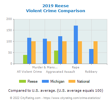 Reese Violent Crime vs. State and National Comparison