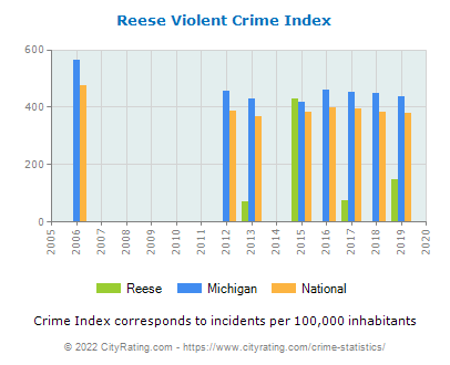 Reese Violent Crime vs. State and National Per Capita