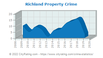 Richland Property Crime