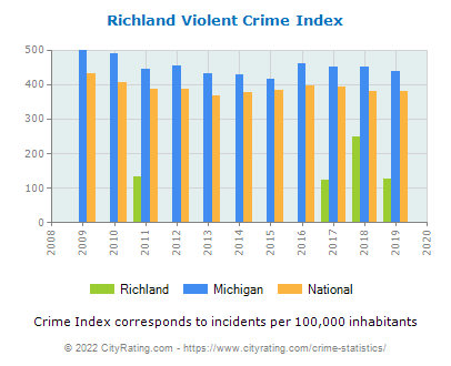 Richland Violent Crime vs. State and National Per Capita