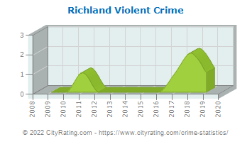 Richland Violent Crime