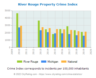 River Rouge Property Crime vs. State and National Per Capita