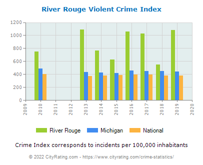 River Rouge Violent Crime vs. State and National Per Capita