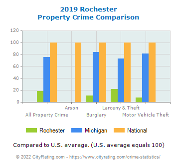 Rochester Property Crime vs. State and National Comparison