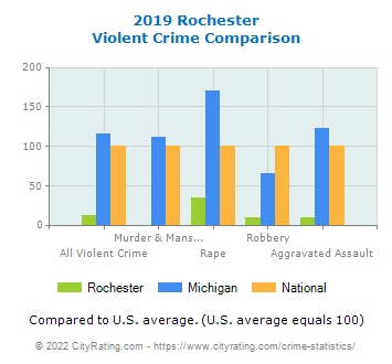 Rochester Violent Crime vs. State and National Comparison