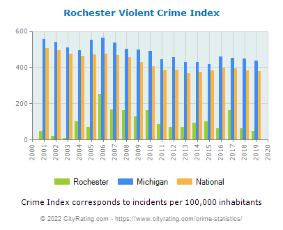 Rochester Violent Crime vs. State and National Per Capita