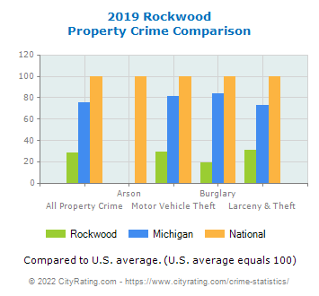 Rockwood Property Crime vs. State and National Comparison