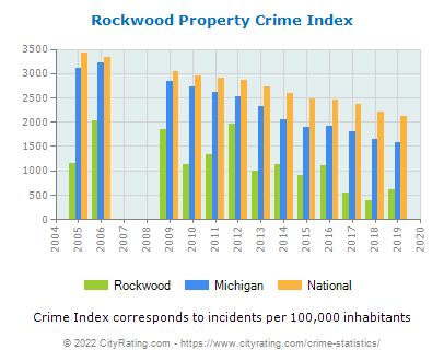 Rockwood Property Crime vs. State and National Per Capita