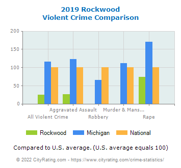 Rockwood Violent Crime vs. State and National Comparison