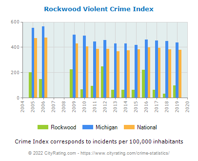 Rockwood Violent Crime vs. State and National Per Capita
