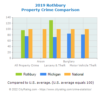 Rothbury Property Crime vs. State and National Comparison