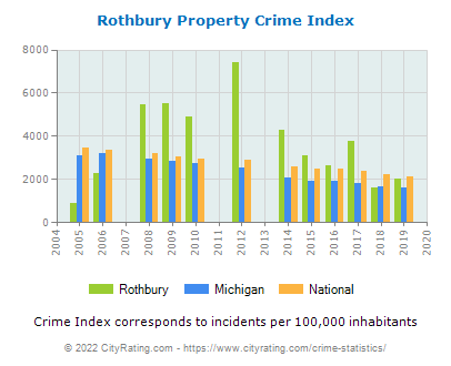 Rothbury Property Crime vs. State and National Per Capita