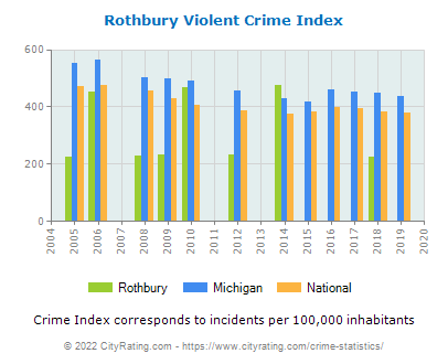Rothbury Violent Crime vs. State and National Per Capita