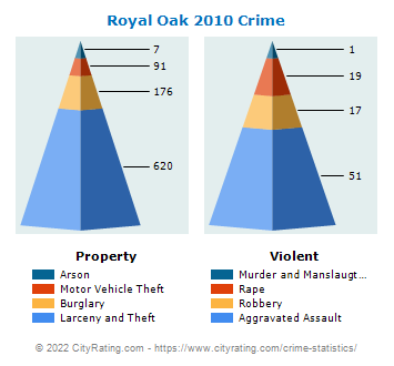 Royal Oak Crime 2010