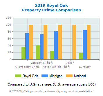 Royal Oak Property Crime vs. State and National Comparison