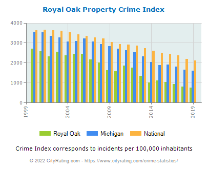Royal Oak Property Crime vs. State and National Per Capita