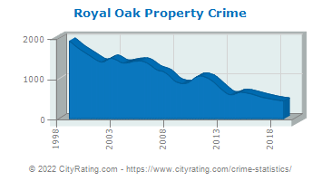 Royal Oak Property Crime