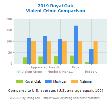 Royal Oak Violent Crime vs. State and National Comparison