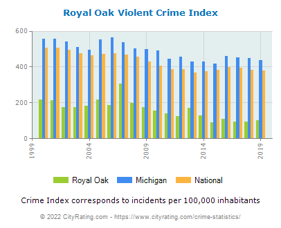 Royal Oak Violent Crime vs. State and National Per Capita