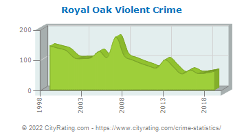 Royal Oak Violent Crime