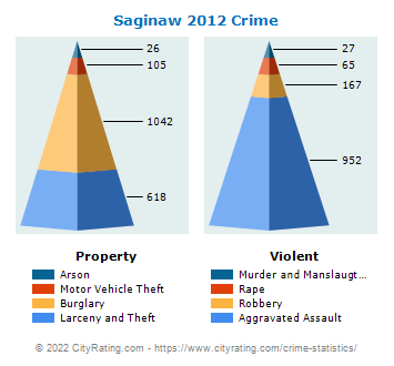 Saginaw Crime 2012