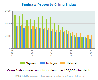 Saginaw Property Crime vs. State and National Per Capita