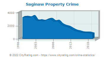 Saginaw Property Crime