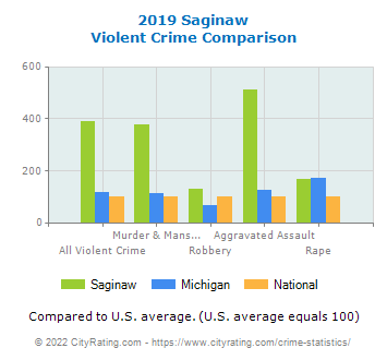 Saginaw Violent Crime vs. State and National Comparison