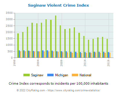 Saginaw Violent Crime vs. State and National Per Capita