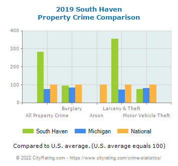 South Haven Property Crime vs. State and National Comparison