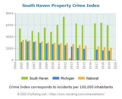 South Haven Property Crime vs. State and National Per Capita