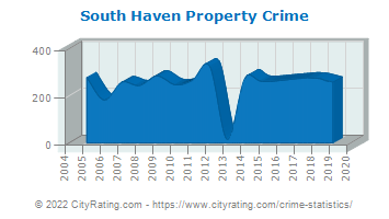 South Haven Property Crime