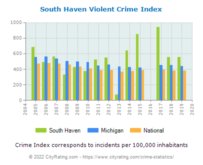 South Haven Violent Crime vs. State and National Per Capita