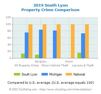 South Lyon Property Crime vs. State and National Comparison