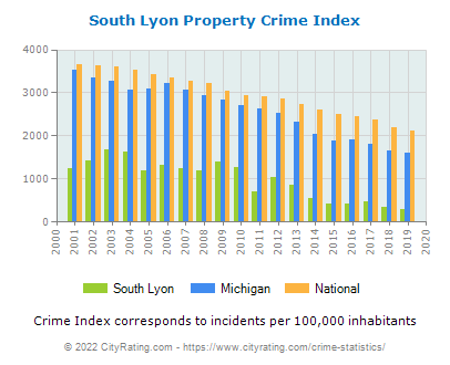 South Lyon Property Crime vs. State and National Per Capita