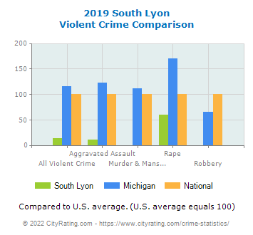 South Lyon Violent Crime vs. State and National Comparison