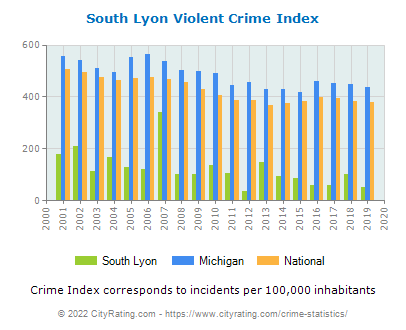 South Lyon Violent Crime vs. State and National Per Capita