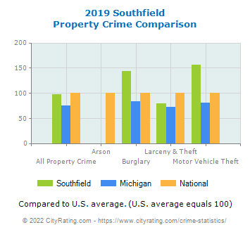Southfield Property Crime vs. State and National Comparison